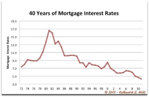 40-Years-of-Mortgage-Interest-Rates